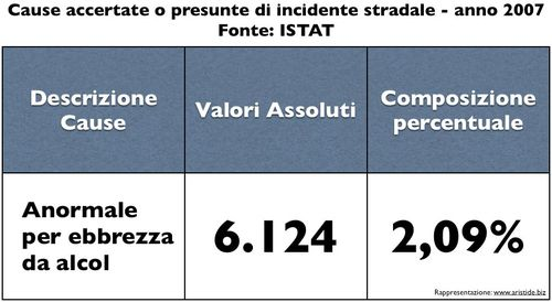 Istat-causa-alcol-incidenti-2007